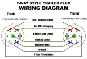 Wiring Diagram for 7-Way Trailer Connector
